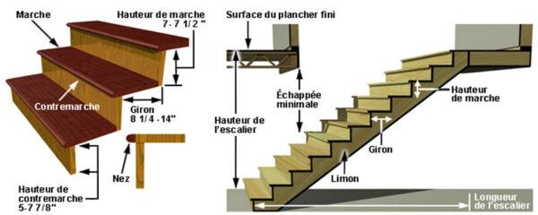 norme d'escalier